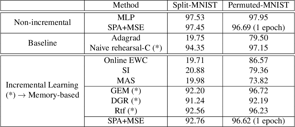 Figure 4 for Multilayer Neuromodulated Architectures for Memory-Constrained Online Continual Learning