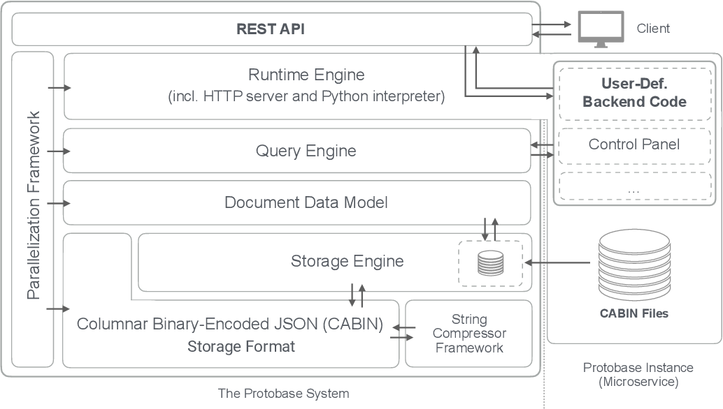 Figure 1 from Protobase: It's About Time for Backend