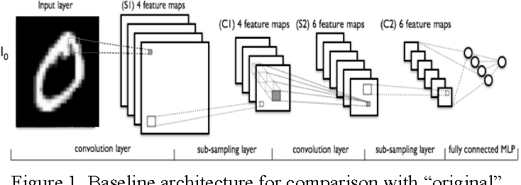 Figure 1 for Low Precision Neural Networks using Subband Decomposition
