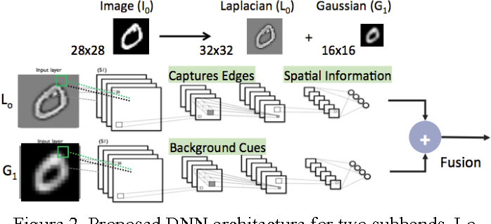 Figure 2 for Low Precision Neural Networks using Subband Decomposition