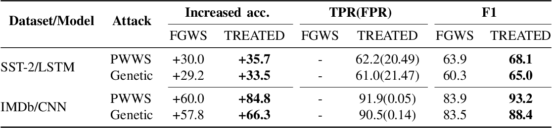 Figure 4 for TREATED:Towards Universal Defense against Textual Adversarial Attacks