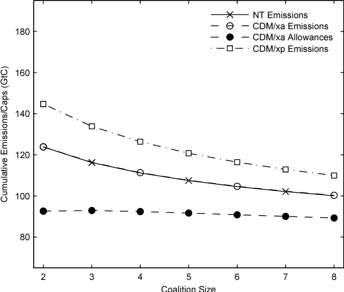 Emissions Trading With Non Signatories In A Climate Agreement An