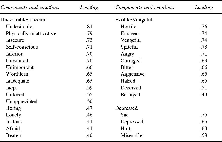 PDF] Emotional reactions to infidelity - Semantic Scholar