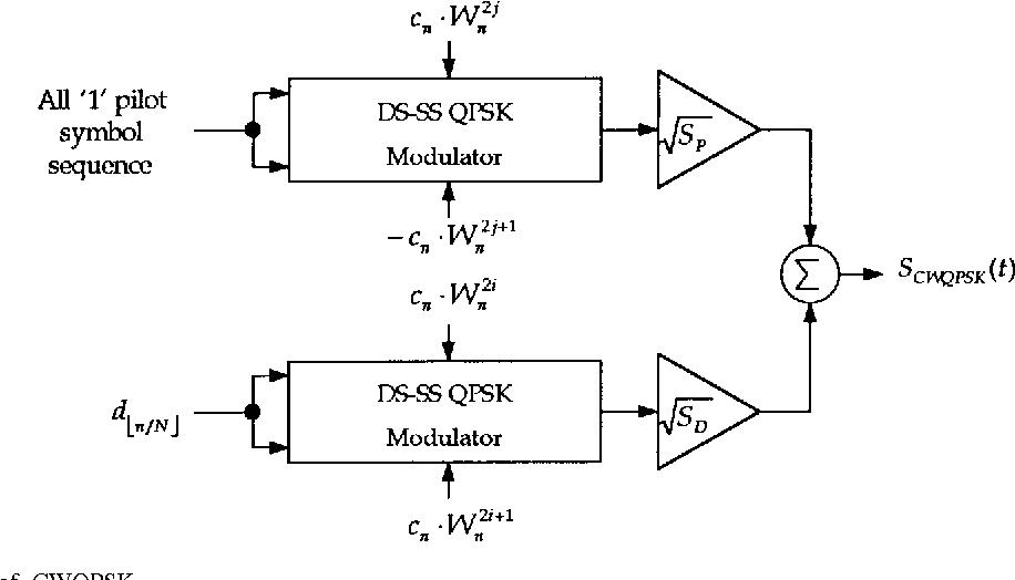 PDF] Direct sequence spread spectrum Walsh-QPSK modulation