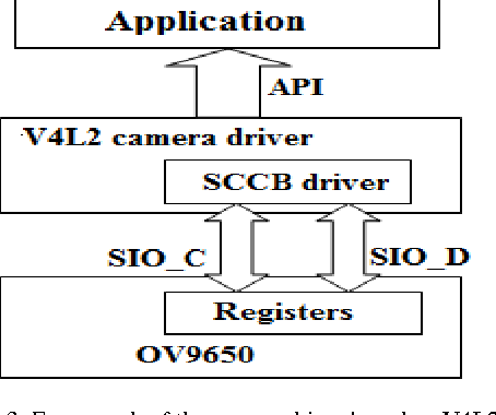 PDF] Developing CMOS Camera and USB Device Drivers in Linux 2   6