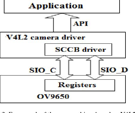 V4l2 Driver