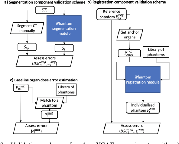 Figure 2 for iPhantom: a framework for automated creation of individualized computational phantoms and its application to CT organ dosimetry