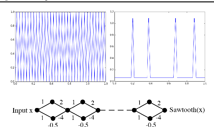 Figure 3 for Complexity of Linear Regions in Deep Networks