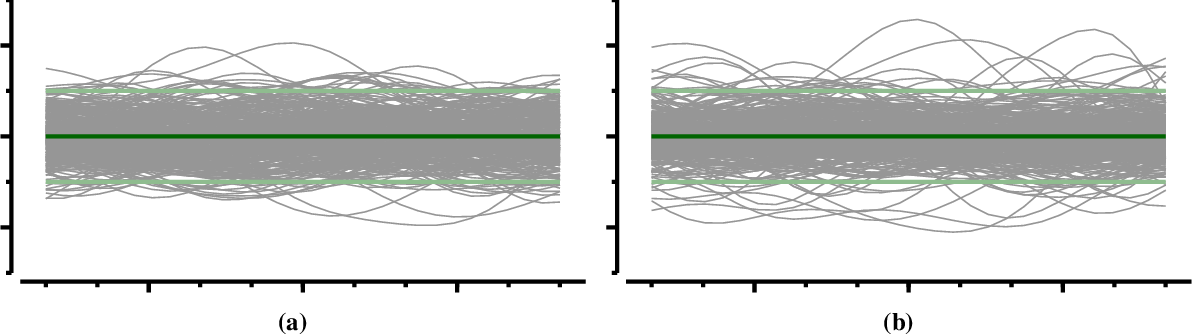 Figure 1 for Upgrading from Gaussian Processes to Student's-T Processes