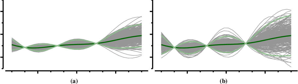 Figure 2 for Upgrading from Gaussian Processes to Student's-T Processes