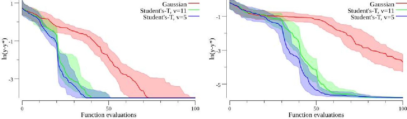 Figure 3 for Upgrading from Gaussian Processes to Student's-T Processes
