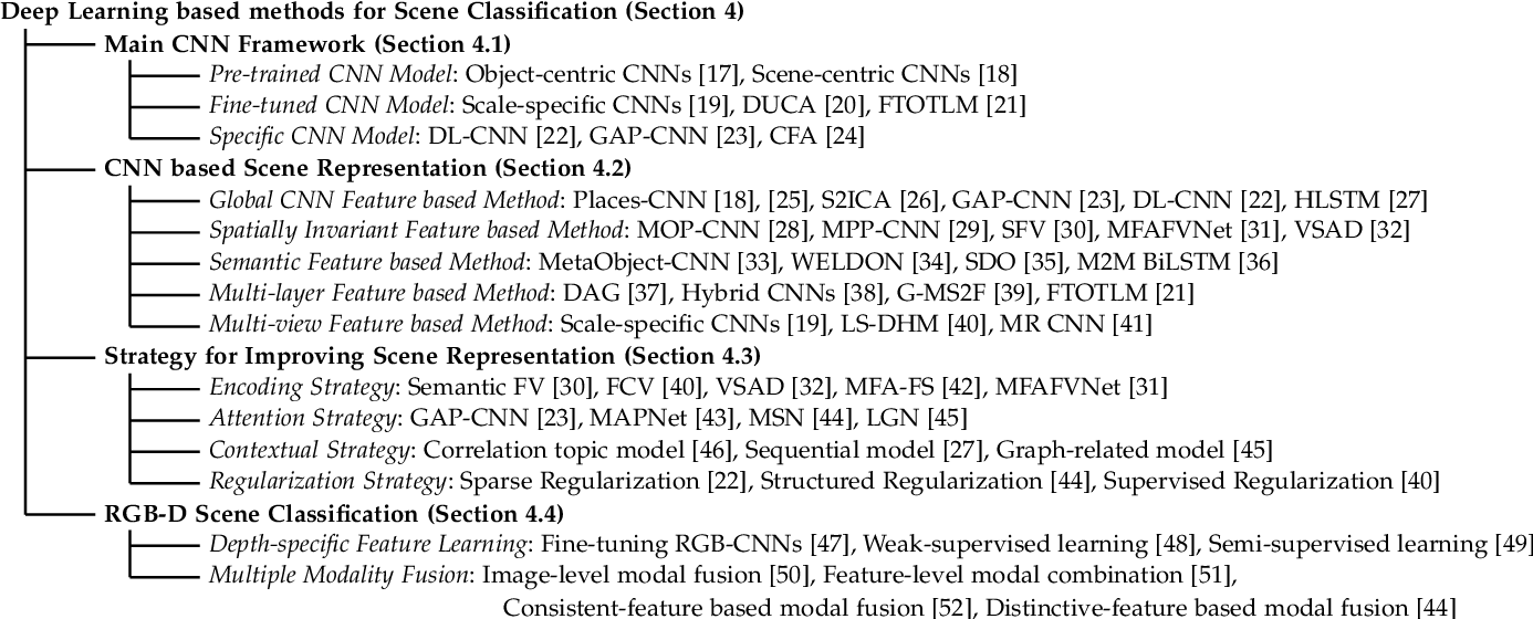 Figure 3 for Deep Learning for Scene Classification: A Survey
