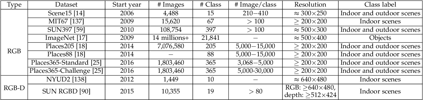 Figure 2 for Deep Learning for Scene Classification: A Survey