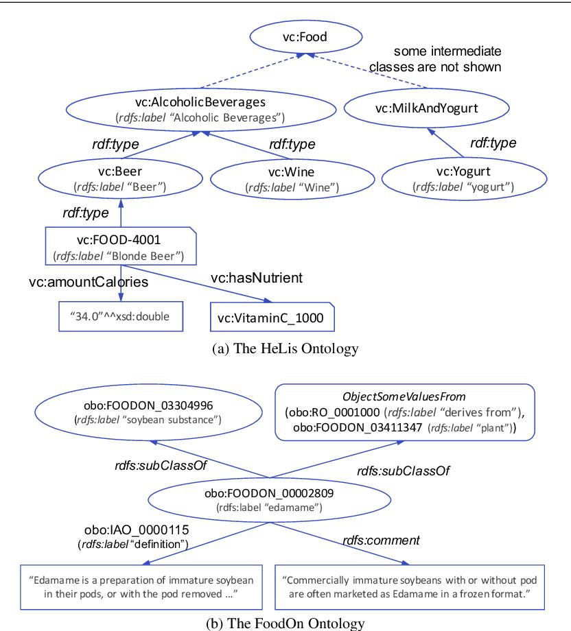 Figure 1 for OWL2Vec*: Embedding of OWL Ontologies