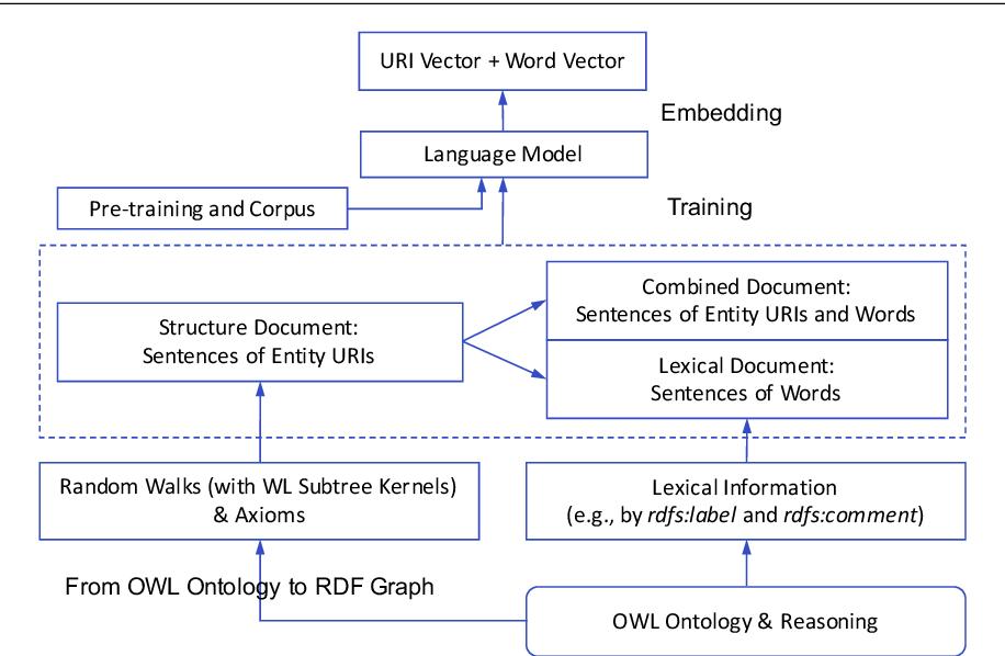 Figure 3 for OWL2Vec*: Embedding of OWL Ontologies
