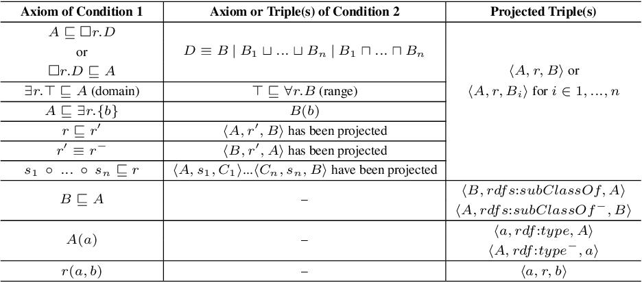 Figure 2 for OWL2Vec*: Embedding of OWL Ontologies
