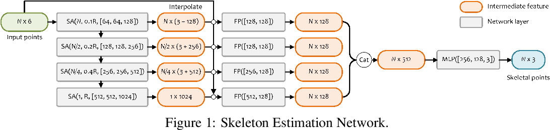 Figure 2 for Skeleton-bridged Point Completion: From Global Inference to Local Adjustment