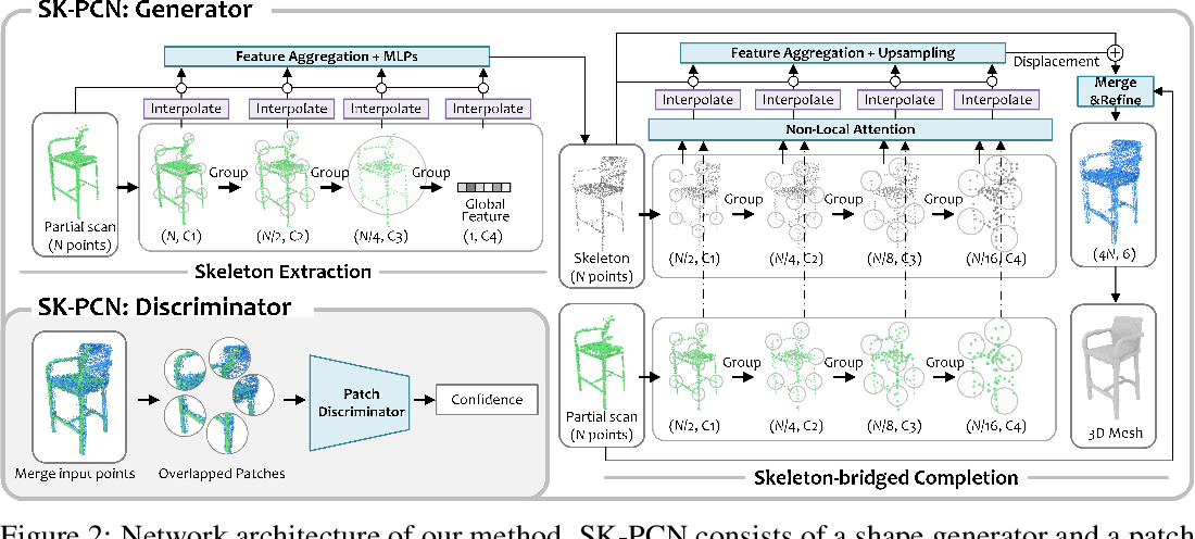 Figure 4 for Skeleton-bridged Point Completion: From Global Inference to Local Adjustment