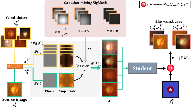 Figure 3 for HCDG: A Hierarchical Consistency Framework for Domain Generalization on Medical Image Segmentation