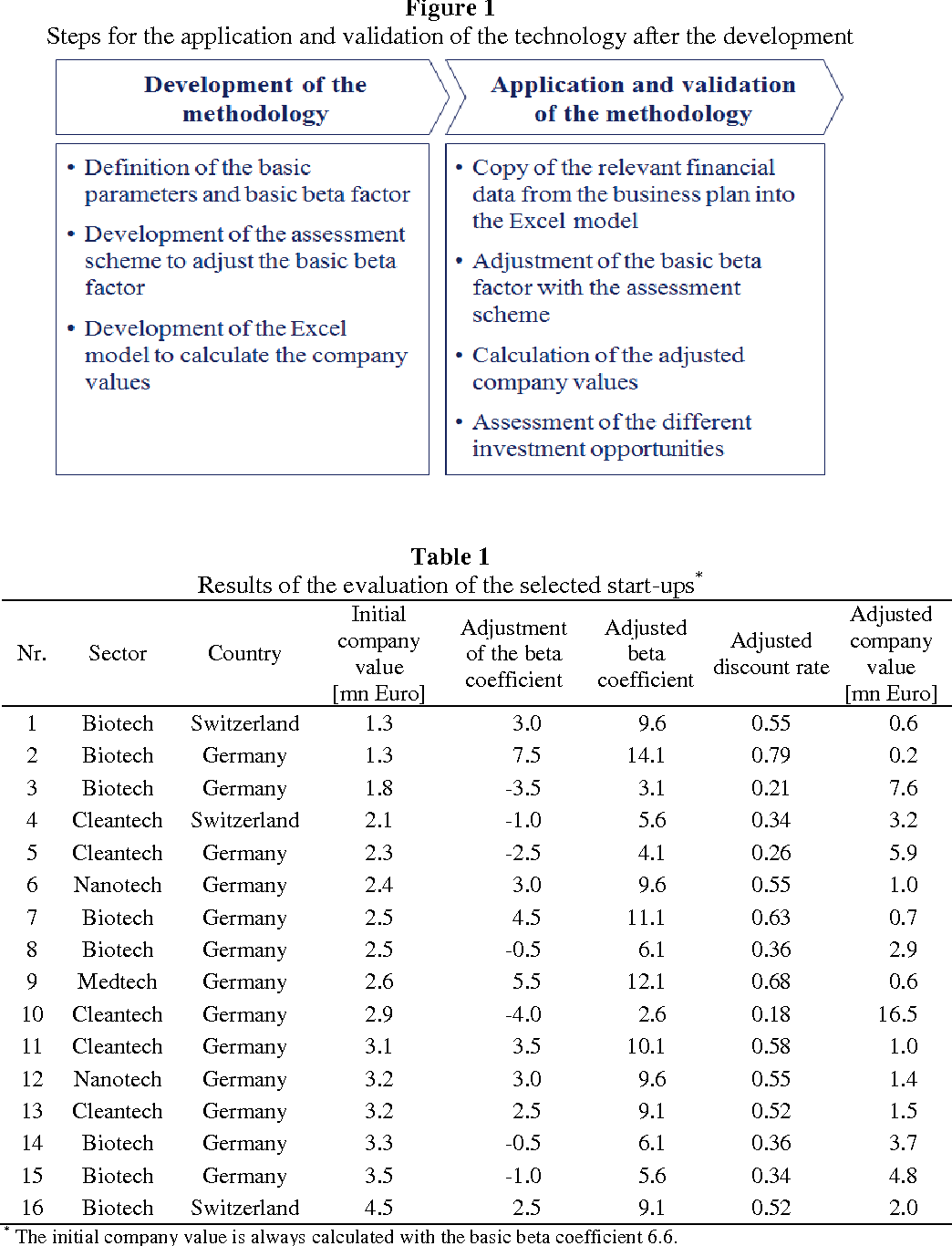 PDF] Valuation of Early Stage High-Tech Start-Up Companies
