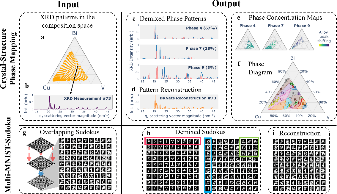 Figure 1 for Automating Crystal-Structure Phase Mapping: Combining Deep Learning with Constraint Reasoning