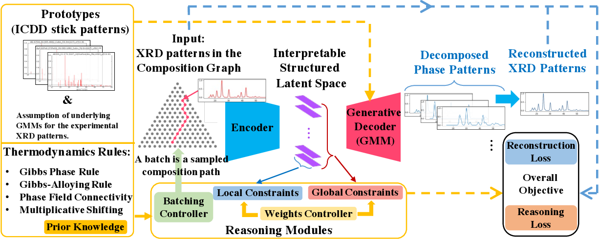 Figure 3 for Automating Crystal-Structure Phase Mapping: Combining Deep Learning with Constraint Reasoning
