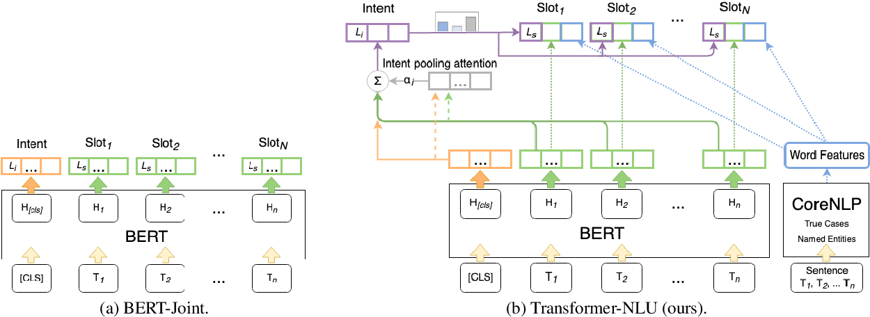 Figure 2 for Enriched Pre-trained Transformers for Joint Slot Filling and Intent Detection