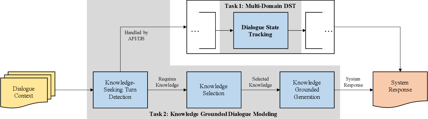 """Figure 3 for """"How Robust r u?"""": Evaluating Task-Oriented Dialogue Systems on Spoken Conversations"""