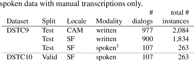 """Figure 4 for """"How Robust r u?"""": Evaluating Task-Oriented Dialogue Systems on Spoken Conversations"""