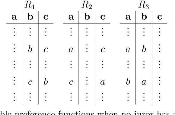 Table 3 Admissible preference functions when no juror has a friend or enemy.