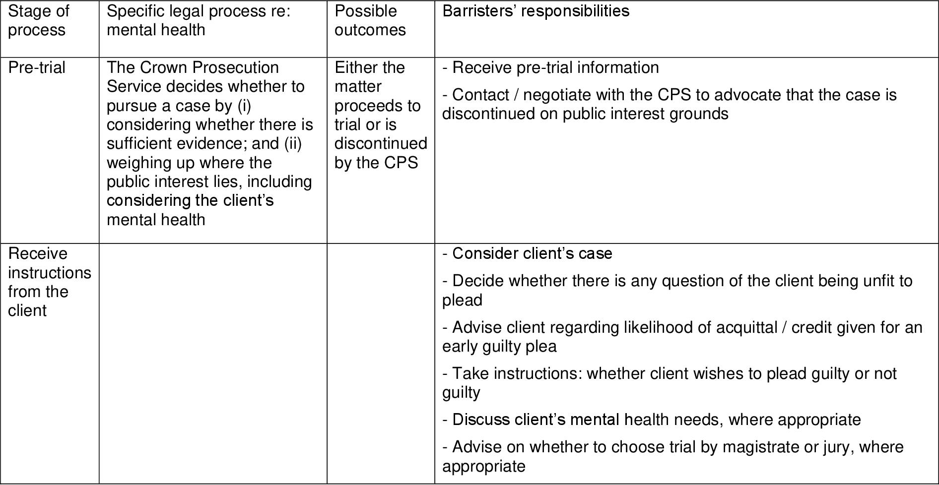 How do criminal defence barristers work with psychological distress
