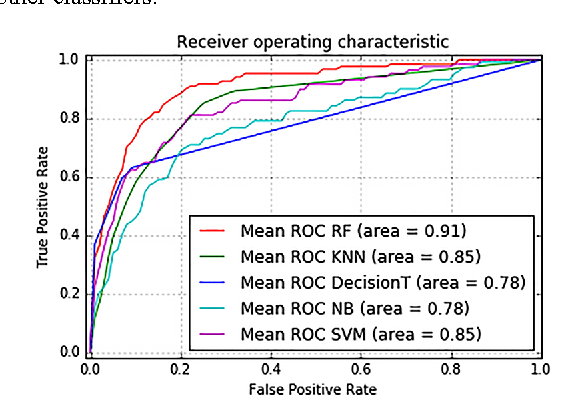 Figure 3: Mean ROC curves of all chosen classifiers