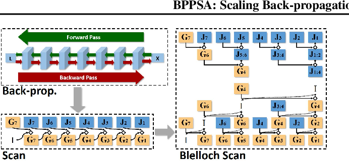 Figure 1 for Scaling Back-propagation by Parallel Scan Algorithm