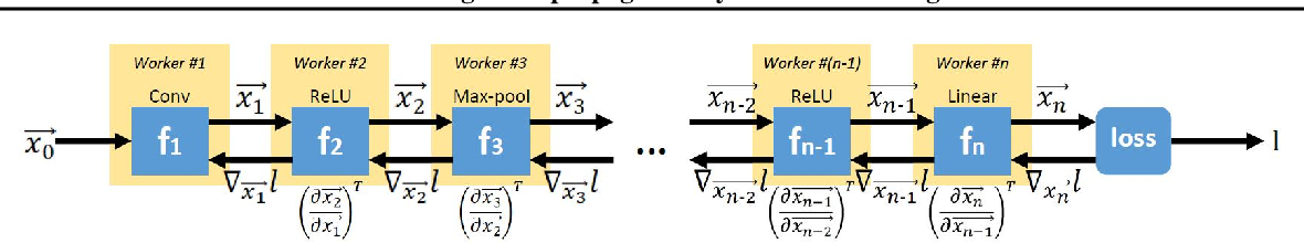 Figure 3 for Scaling Back-propagation by Parallel Scan Algorithm
