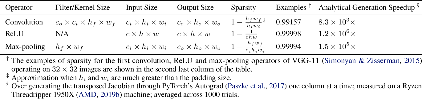 Figure 2 for Scaling Back-propagation by Parallel Scan Algorithm
