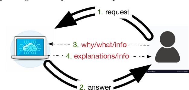 Figure 1 for Generating explanations for answer set programming applications