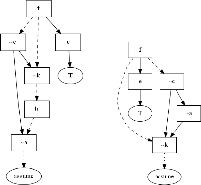 Figure 3 for Generating explanations for answer set programming applications