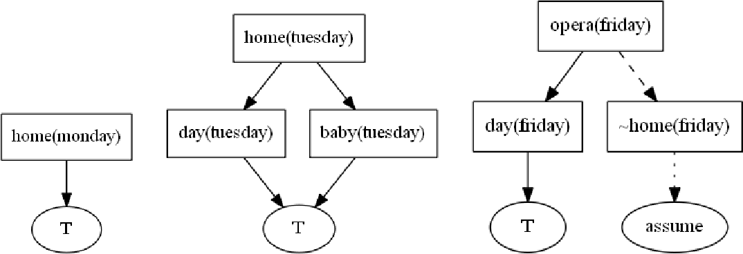Figure 4 for Generating explanations for answer set programming applications