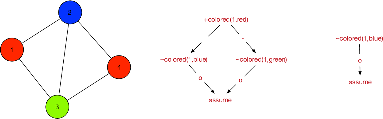 Figure 2 for Generating explanations for answer set programming applications