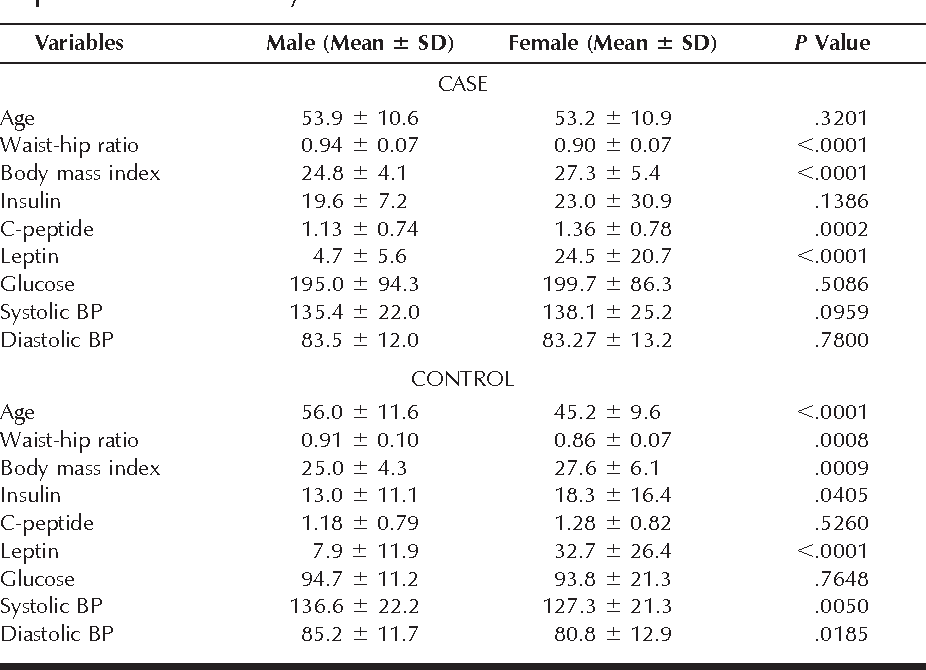 Table 3 from Prevalence and determinants of diabetic