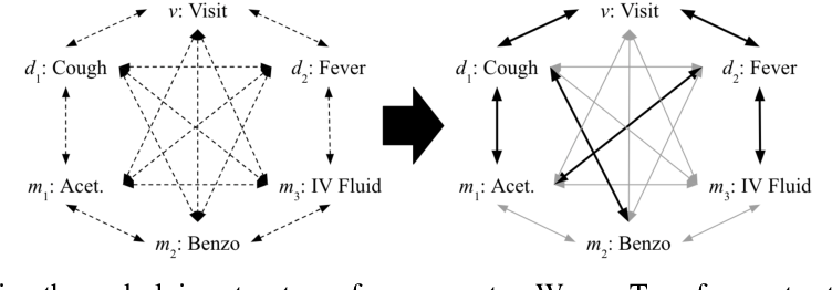 Figure 3 for Graph Convolutional Transformer: Learning the Graphical Structure of Electronic Health Records