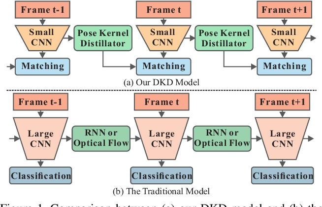 Figure 1 for Dynamic Kernel Distillation for Efficient Pose Estimation in Videos