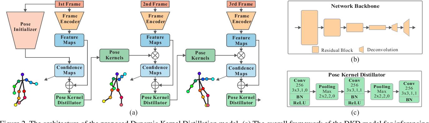 Figure 2 for Dynamic Kernel Distillation for Efficient Pose Estimation in Videos