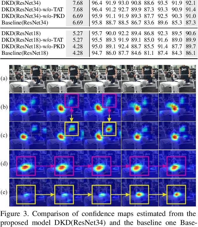 Figure 4 for Dynamic Kernel Distillation for Efficient Pose Estimation in Videos