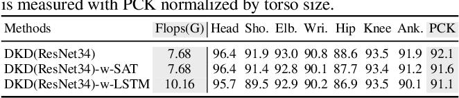 Figure 3 for Dynamic Kernel Distillation for Efficient Pose Estimation in Videos
