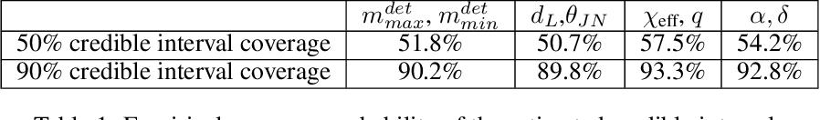 Figure 2 for Lightning-Fast Gravitational Wave Parameter Inference through Neural Amortization