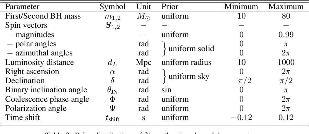 Figure 3 for Lightning-Fast Gravitational Wave Parameter Inference through Neural Amortization
