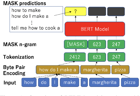 Figure 2 for Data Augmentation for Voice-Assistant NLU using BERT-based Interchangeable Rephrase