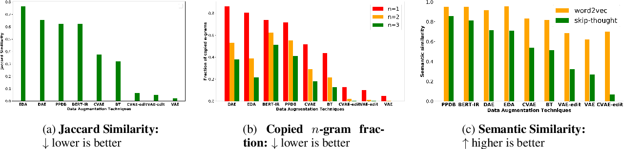 Figure 3 for Data Augmentation for Voice-Assistant NLU using BERT-based Interchangeable Rephrase