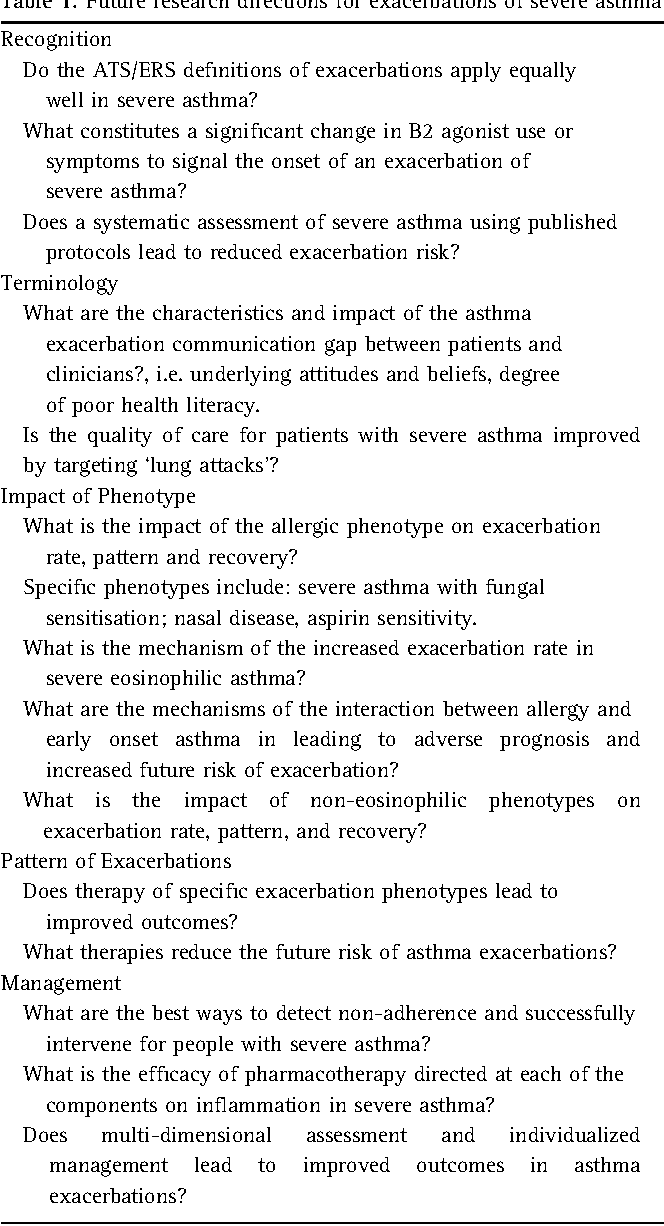difficult to treat severe asthma chung k f bel e h wenzel s e